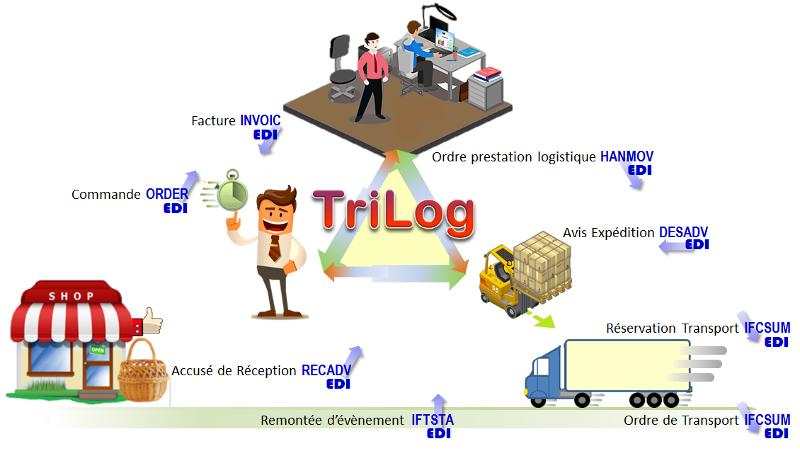 TriLog EDI - Vendre ~ Distribuer