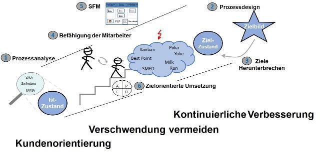 Umsetzung im Wirkungsmodell -