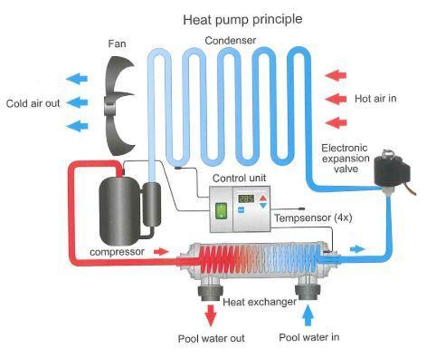 Pompe à chaleur  - Piscine