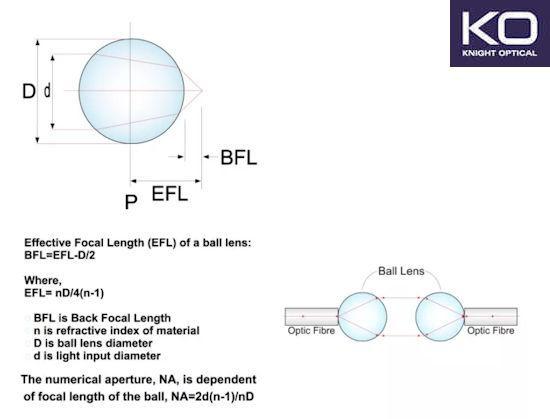 Ball Lenses & Half Ball Lenses for Fiber Lasers - Spherical lenses High Refractive Index Glass such as Sapphire & LASFN-9 Glass