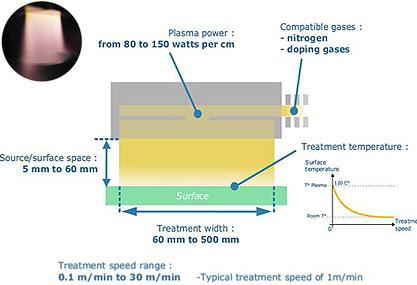 Atmospheric plasma surface treatment: ULD technology - Atmospheric plasma cleaning and surface preparation
