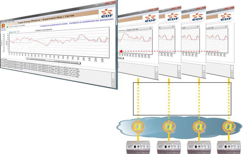 Logiciel - visualisation et modification des systèmes RSW