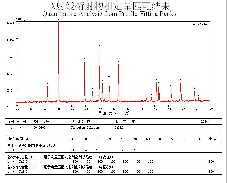 Silicide series - TaSi2-Tantalum disilicide