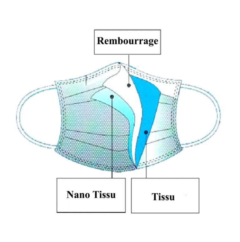 Masque Réutilisable Nano À 3 Couches - null
