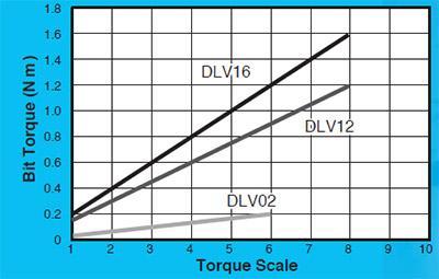 visseuses electriques - DLV02SL-BKE (ESD)