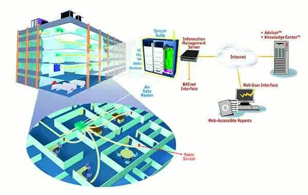 Calidad de ambiente interior de laboratorios