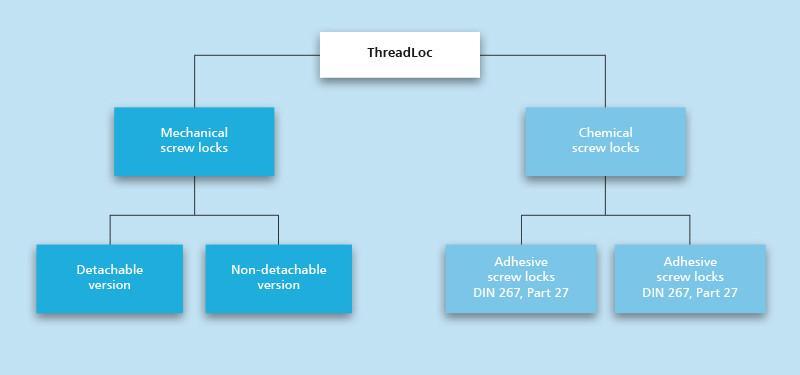 Komplettprogramm  der Schraubensicherung - Komplettprogramm für alle Bedürfnisse im Bereich d.Schraubensicherung/ThreadLoc®