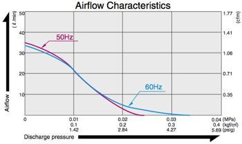 Pompes & Compresseurs d'air - AC 0201A