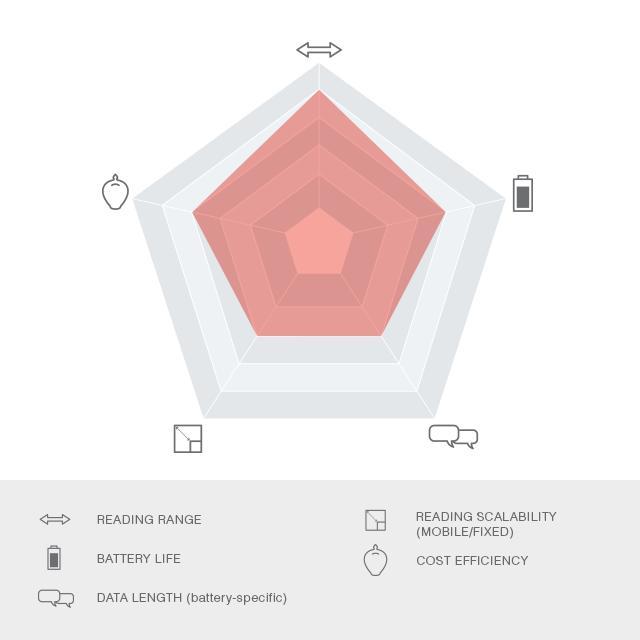 ARROW SIGFOX - null