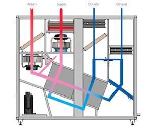 Déshumidification - Centrale Dantherm DanX3 HP