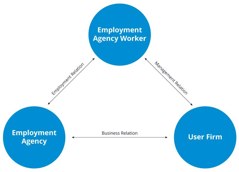 Human Resources Provision - null