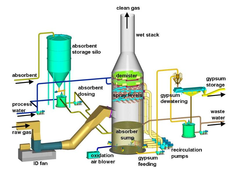 Wet Flue Gas Desulfurization With Lime/Limestone Slurry - Acid Gas Removal