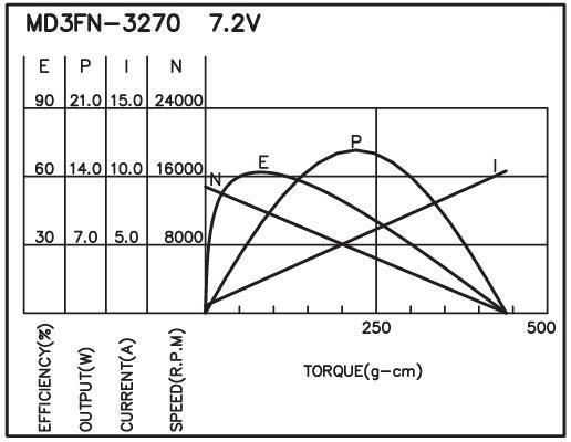 M3FN - Brush DC Motor