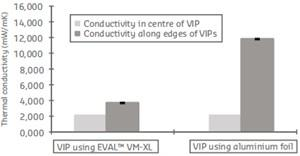 Minimal thermal conductivity with EVAL - VIP (vacuum insulation panels)