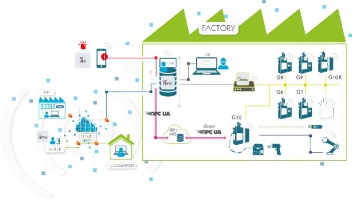 REP Pack 4.0  - Une usine plus INTELLIGENTE & COMPÉTITIVE