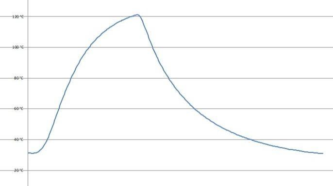 Lebensdauertests - Sicherstellen der Produktlebenszeit