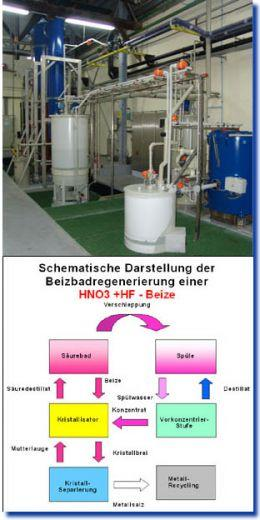 Thermal process engineering Pickling Bath Regeneration - Regeneration Process for Pickling Baths