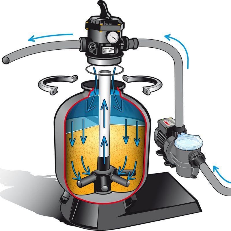 Accessoires PISCINES - Pool Filter SET 500 avec pompe 9 m3/h