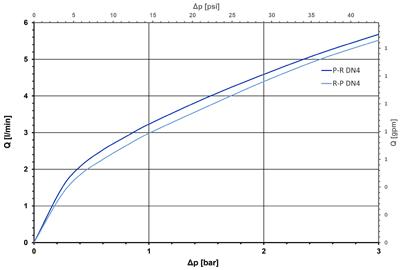 Électrovanne à levier NO, DN 4 - 47.00x.282