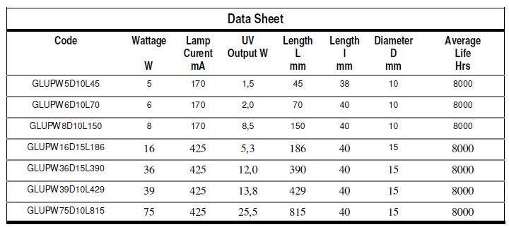 GERMICIDAL QUARTZ LAMPS - Lamp Type: GLUP - null