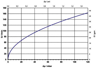 2/2-way drain valve NC, DN 50 IP 65, IP 68 - 04.050.116