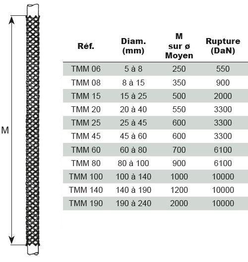 Tire-câbles - Tire-câbles manchon - type TMM