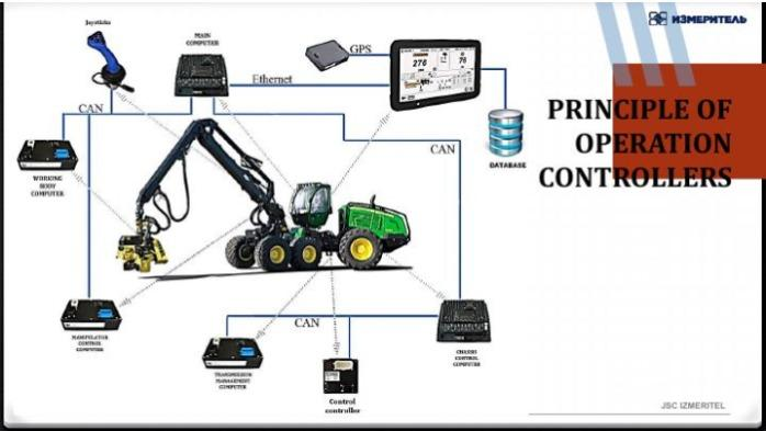 Automotive tractor electronics -