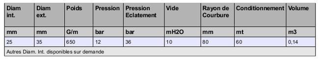 EM CHEM PO - composition de PVC et NBR avec une spire