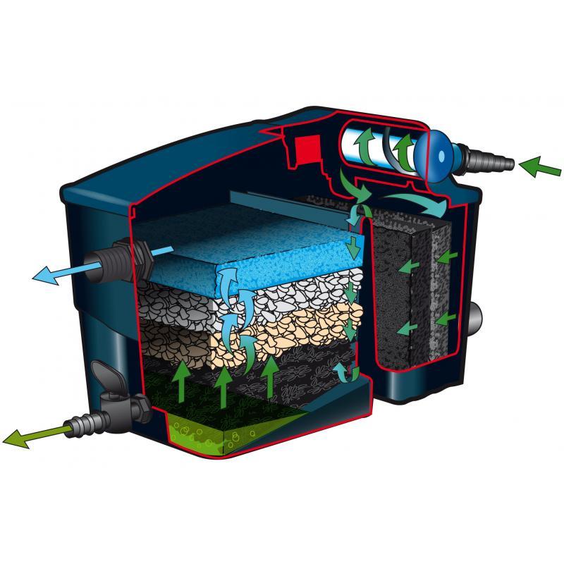 Filtres de bassin - Filtre de bassin Filtramax Basic Set + UV