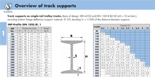 Push Trolleys and Gear Type Trolleys - Overview of tracks supports
