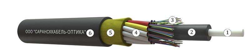 OKMA-A(C) - Local overhead cables