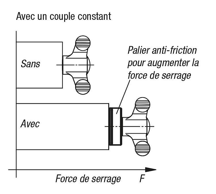 Palier anti-friction pour augmenter la force de serrage - Éléments de liaison