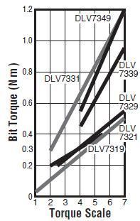 visseuses electriques - DLV7321-BME (ESD)