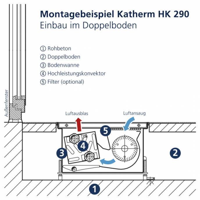 Unterflurkonvektor Katherm HK - Unterflurkonvektor mit EC-Querstromventilator-Konvektion zum Heizen oder Kühlen