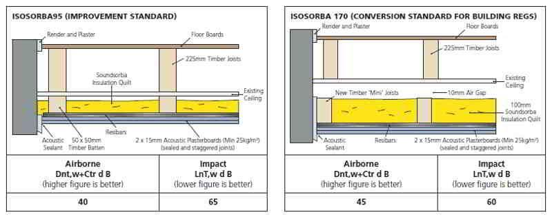 Aislamiento acústico de techo - Isosorba