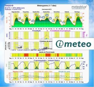 imeteo - Previsão Meteorológica