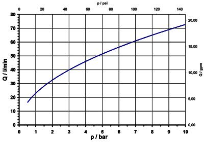 Vanne à cartouche bistable, DN 7 - 50.007.100 bi