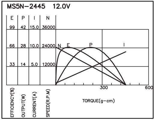 M5N - Brush DC Motor