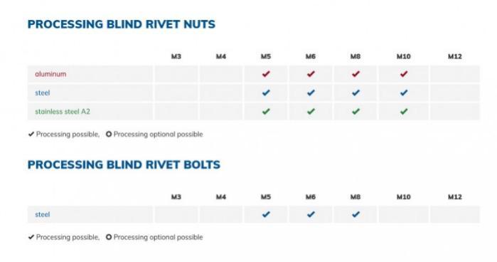 Lever Rivet Tool VNG371 - Lever rivet tool for blind rivet nuts and blind rivet studs