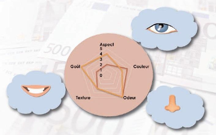 Optimisation des qualités produit - Amélioration des produits grâce à l'ajustement de barème