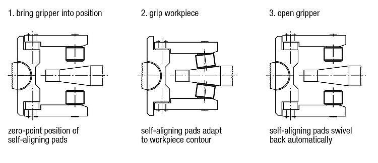 Self-aligning Pads Self-righting - Self-aligning pads