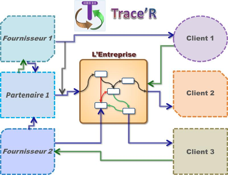 Trace'R - Tracer