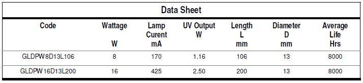 GERMICIDAL QUARTZ LAMPS - Lamp Type: GLDP - null