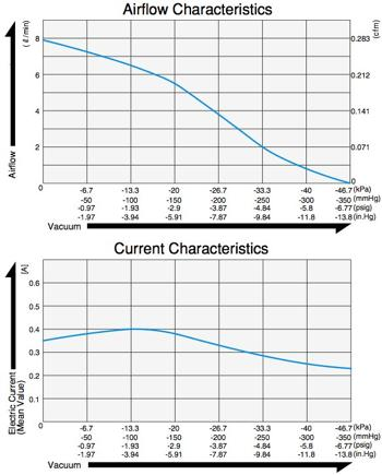 Gleichstrom-Vakuumpumpen - DVH 130