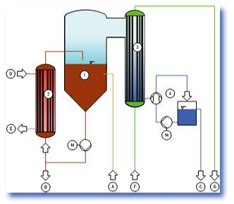 Thermal process engineering Acid Processing - null