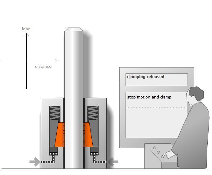 Dispositifs de serrage - Dispositif PARA