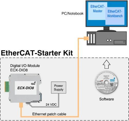 EtherCAT®-Starterkit with IO Module, EtherCAT Workbench - with IO Module ECX-DIO8, EtherCAT Workbench and EtherCAT Master Stack