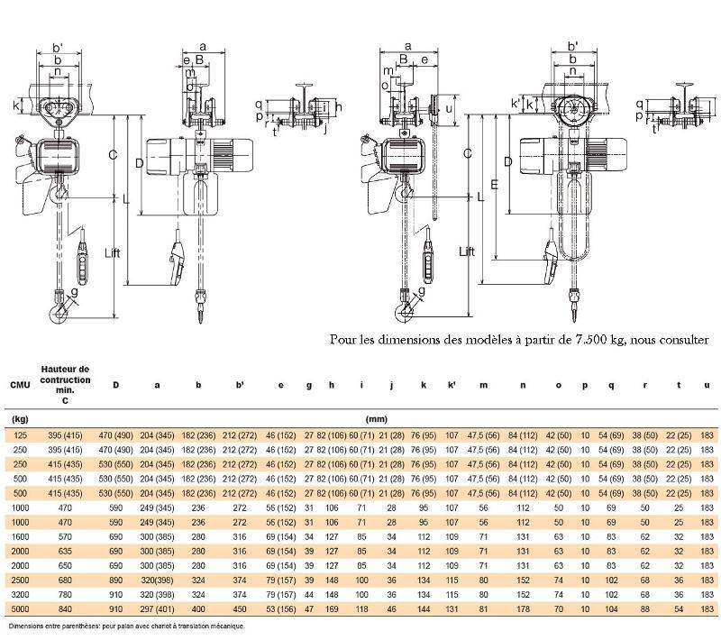 Palans électriques à chaîne - usage intensif - Palan KITO ER2SG (avec chariot à translation mécanique)