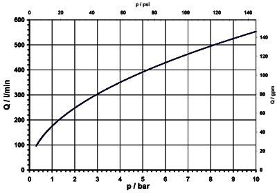 Electrovanne servo-commandée NF, DN 25 - 14.025.126