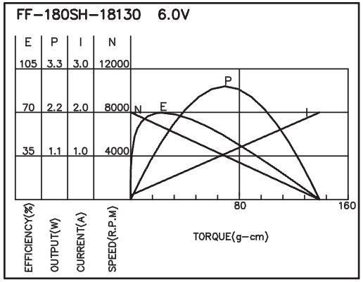 Brush DC Motor/Flat Type - F-180